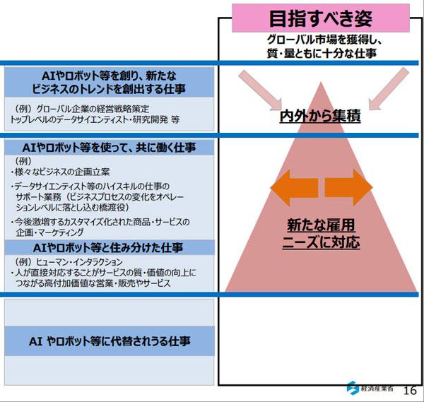 (図2)超スマート社会「Society 5.0」を経産省のレポートから考える