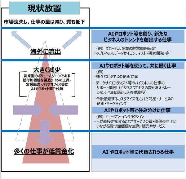 (図3)超スマート社会「Society 5.0」を経産省のレポートから考える
