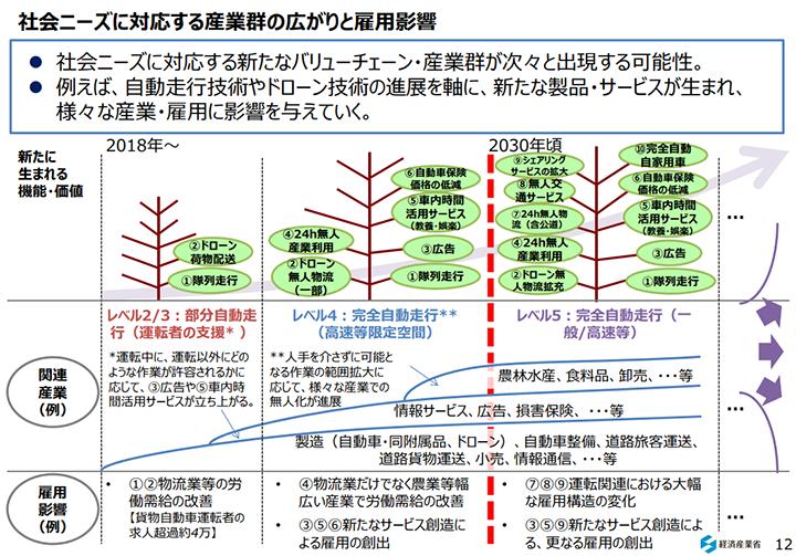 (図4)超スマート社会「Society 5.0」を経産省のレポートから考える